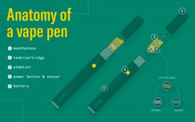 Anatomy of a vape pen